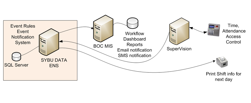 Sybu - Event Notification System (ENS)